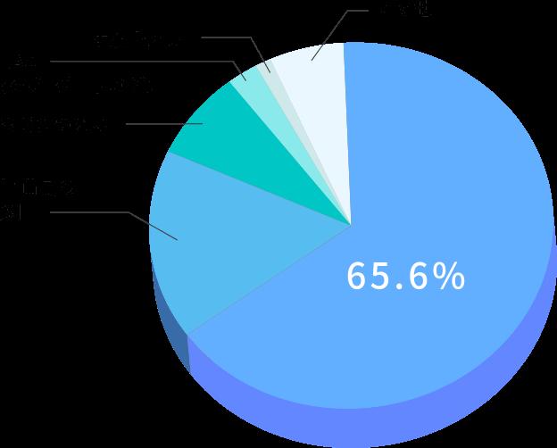 万引き犯の防止グラフ